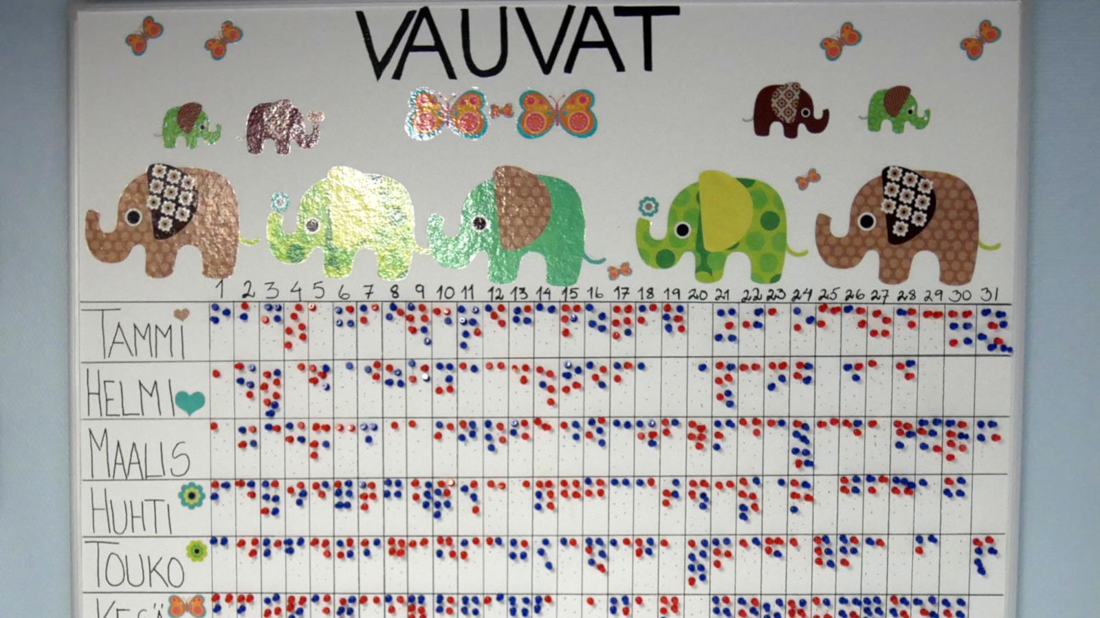 Kuvassa näkyy synnytysosaston aulassa oleva Vauvat-taulun punaiset ja siniset merkit, eli tyttö- ja poikavauvojen syntyvyys